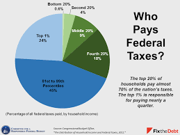 Tax Day 2015 Charts To Explain Our Tax System Committee