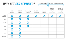 Logical Operations Cybersec First Responder Cfr 210 Certification