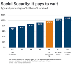 How To Maximize Social Security Austin Abrams Financial