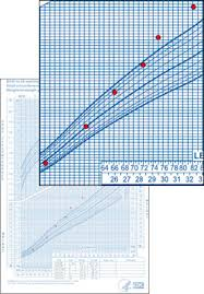How To Interpret A Growth Chart Excess Weight Gain Case Examples Growth Birth To 2 Years