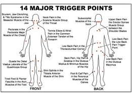 Shoulder Trigger Points Chart Trigger Point Therapy Eases Tension And Referred Pain