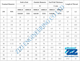 Npt Dimensions Chart Npt Threaded Cap A105n Supplier Of Quality Forged Fittings