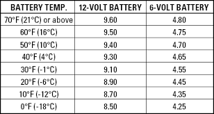 Carquest Batteries Basic Rules For Battery Care Maintenance