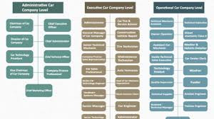 Car Dealership Organizational Chart Car Company Hierarchy Hierarchical Structures And Charts