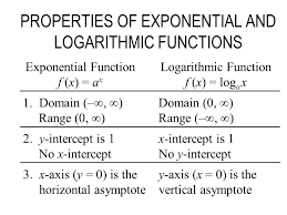 properties of exponential and logarithmic functions exponential function f x a x logarithmic function