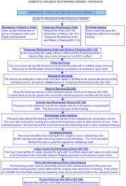 domestic violence issues domestic violence restraining order flowchart