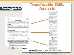 Transferable Skills Example Resumes 10 Steps In Making Research Paper Creative Writing Tips And