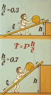 Простые механизмы Наклонная плоскость Класс ная физика
