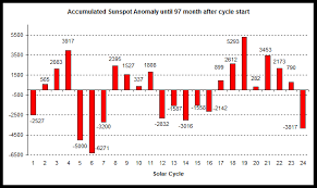 Solar Cycle Chart Solar Cycle 25 Climate Change Sanity Page 2