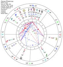 Degrees In Astrology Chart The Power Degrees Of The Zodiac Astrodienst