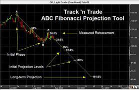 Fibonacci Trading Software Track N Trade Futures Forex
