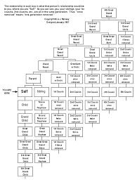 Family History Relationship Chart