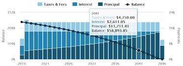 Principal Vs Interest Mortgage Chart 2018 Tax Bill Impact On Homeowners Mortgage Interest