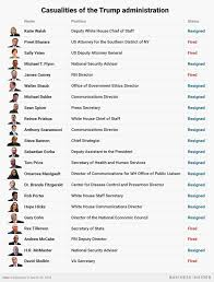 Who Is In President Donald Trumps Cabinet Who Resigned Or