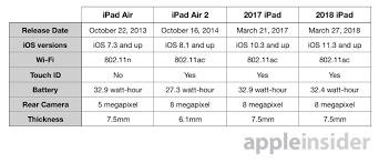 Compared 2018 Ipad With Apple Pencil Support Vs 2017 Ipad