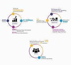 Wipro Consumer Care Lighting Ltd Careers Global Footprint Wipro Consumer Care Lighting
