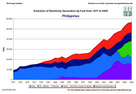 Philippines Population Chart Philippines Electricity Generation By Fuel Energy Issues