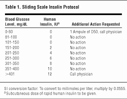 Insulin Sliding Scale Dose Chart Humalog 43 Comprehensive Novolog Flexpen Sliding Scale Chart