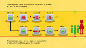 Bitcoin strength is, it have solution to avoid double spending, and with 51% attack double spending is possible. 51 Attack Is Bitcoin Under Threat Crypto Heroes