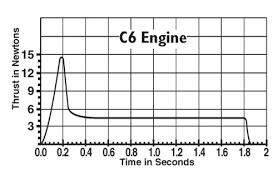 001614 C6 5 Engines