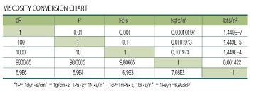 Airless Paint Sprayer Tips Chart Viscosity Conversion Chart Airless Spray Tip Viscosity