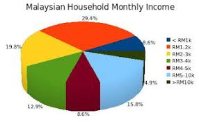 Monthly Income Chart The 8th Voyager Malaysian Household Monthly Income Distribution