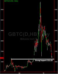 Gbtc Chart Major Buy Level Bitcoin Investment Trust Gbtc Investing Com