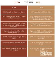 Difference Between Hdd And Ssd Difference Between