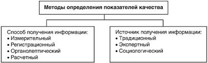 Методы и показатели оценки уровня качества продукции Методы определения значений показателей качества продукции подразделяются на две основные группы рис 1 6