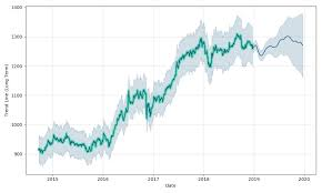 Bank Of America Stock Price Chart Bank Of America Corporation Non Cumulative Perpetual Conv