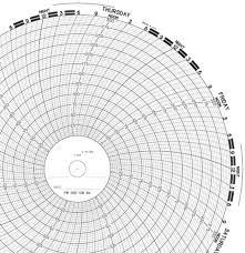Pw 002 138 84 Partlow Circular Chart