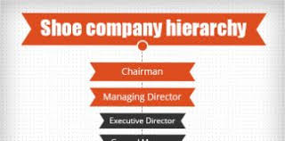 Company Hierarchy Company Postions Structures And Charts