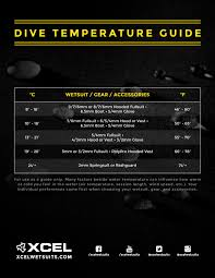 Xcel Wetsuits Temperature Guide