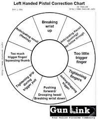 Trigger Finger Placement Chart Pistol Correction Chart Left Hand Hand Guns Trigger