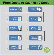 Order To Cash Process Flow Chart Ppt Www Bedowntowndaytona Com