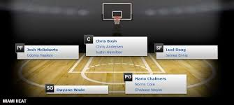 Depth Chart Miami Heat Miami Heat Depth Chart 2014 15 Nba Season Nba Season