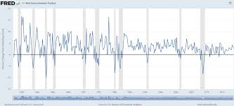 Real Gdp Chart Economic Growth Heading Into A Recession A Wealth Of
