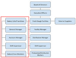 Corporate Titles Hierarchy Chart Organizational Analysis Ltle380
