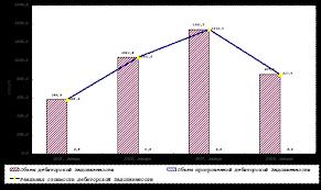 Дипломная работа Учет аудит и анализ дебиторской и кредиторской  Динамика дебиторской задолженности ООО Консалтинг МГ наглядно представлена на диаграмме Рис 6