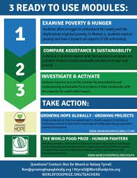 Global Food Security Challenge Curriculum The World Food