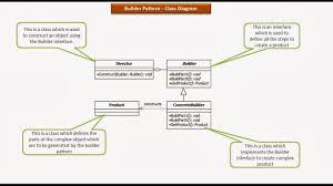 Builder Design Pattern In Java Java Ee Builder Design Pattern Class Diagram