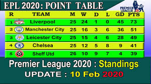 EPL Standings Point Table today 10 February 2020 || English Premier League  table |