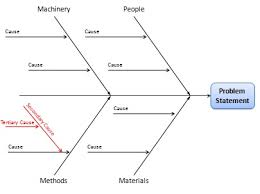 Fishbone Chart Fishbone Diagram Cause And Effect Analysis Using Ishikawa