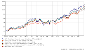 Msci World Stock Index Chart Five Global Equity Funds Beating The Msci World Index