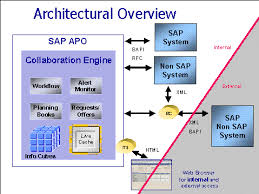 Sap Library Supply Chain Collaboration