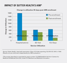 Sutter Healths Aim Engages Patients Saving Millions In