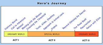 Spotlight On Structure: The Monomyth Versus The Hero's Journey