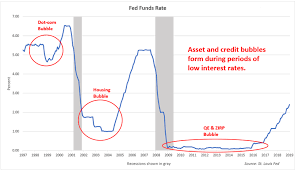 Fed Interest Rate History Chart Why U S Commercial Real Estate Is Experiencing A Dangerous