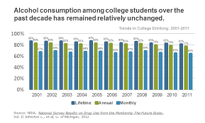 college student drinking driving negative effects on gpa  drinking driving student trend statistics