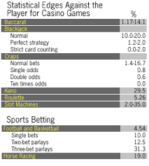 Craps Odds Chart The Odds Of Gambling Easy Money Frontline Pbs